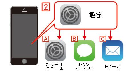 iPhone5s/iPhone5cで携帯キャリアアドレスを利用する